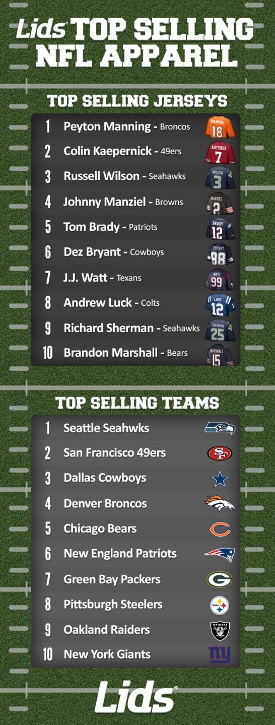 NFL Top Selling jerseys